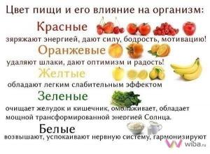 Цвет пищи влияет на настроение