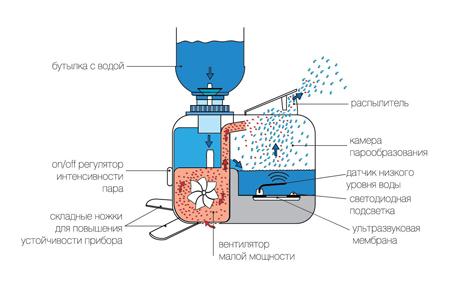 Вода из воздуха схема